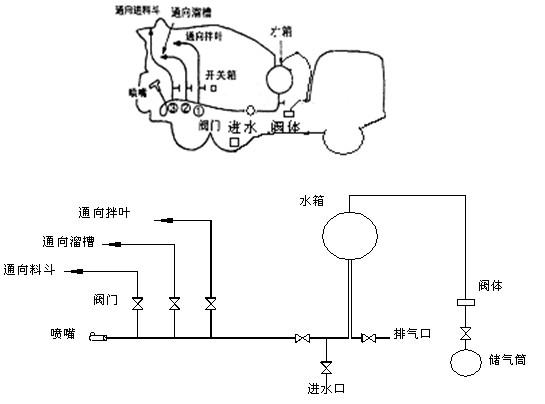 气压供水系统气路水路示意图